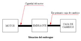 fernandezsl-servicios-embrague-01